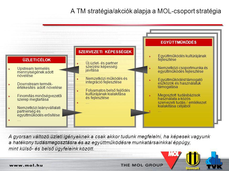 A TM stratégia/akciók alapja a MOL-csoport stratégia
