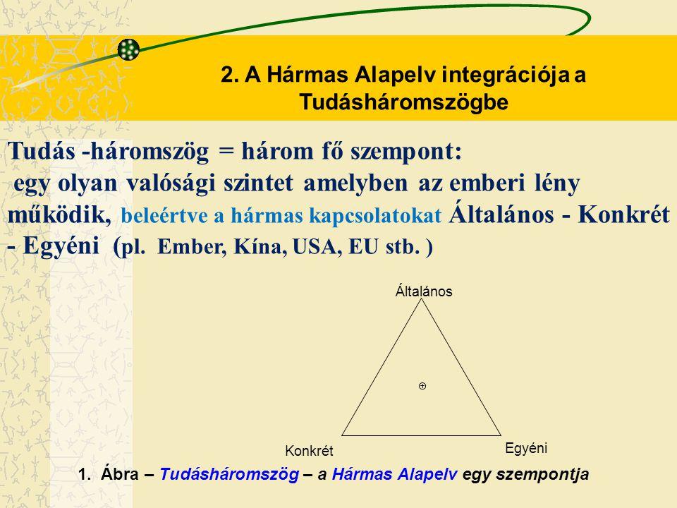 Tudás -háromszög = három fő szempont: