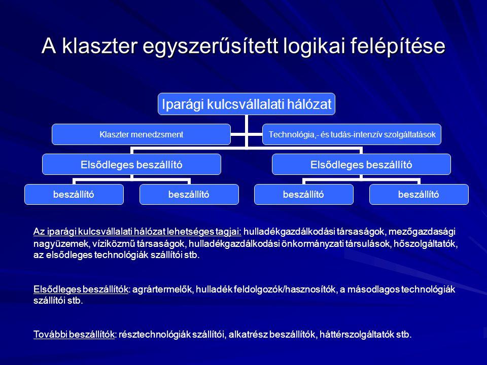 A klaszter egyszerűsített logikai felépítése
