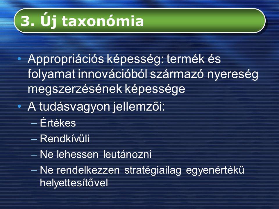 3. Új taxonómia Appropriációs képesség: termék és folyamat innovációból származó nyereség megszerzésének képessége.