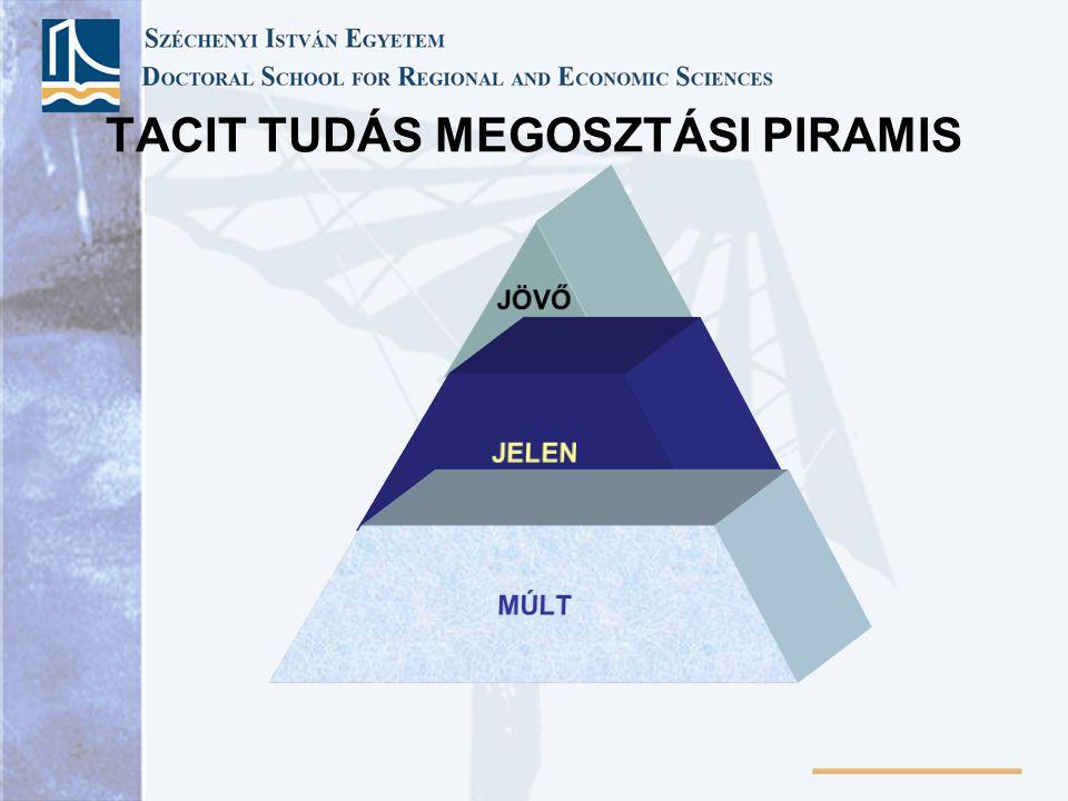 TACIT TUDÁS MEGOSZTÁSI PIRAMIS