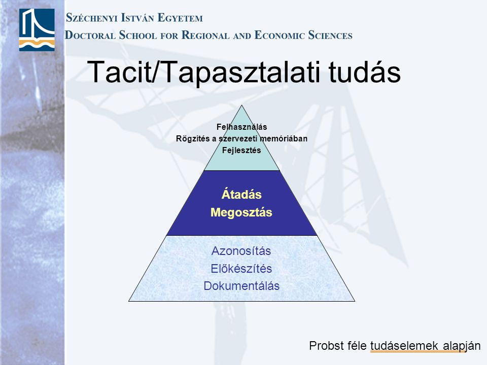 Tacit/Tapasztalati tudás