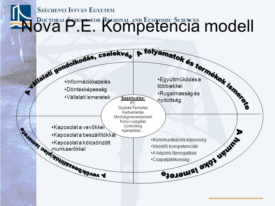 Nova P.E. Kompetencia modell