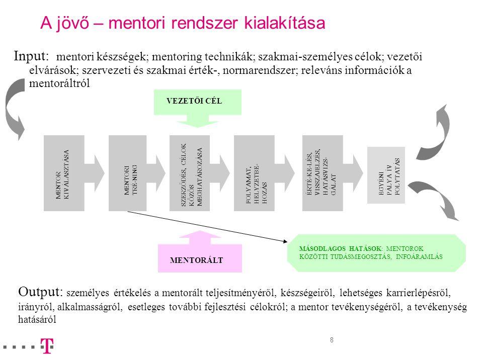 A jövő – mentori rendszer kialakítása