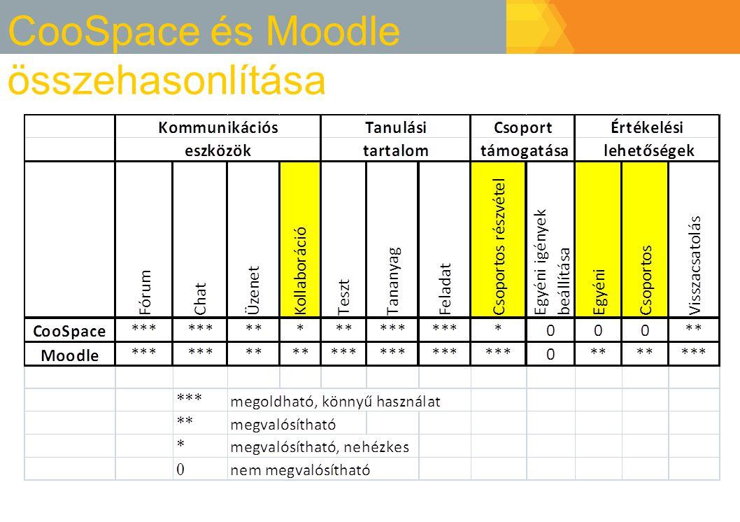 CooSpace és Moodle összehasonlítása