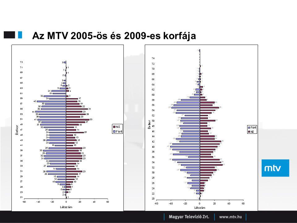 Az MTV 2005-ös és 2009-es korfája