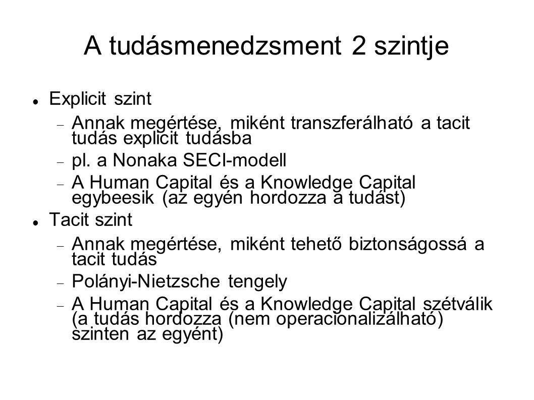 A tudásmenedzsment 2 szintje