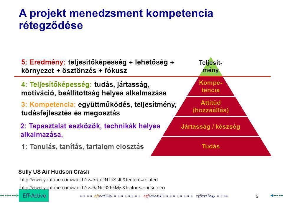 A projekt menedzsment kompetencia rétegződése