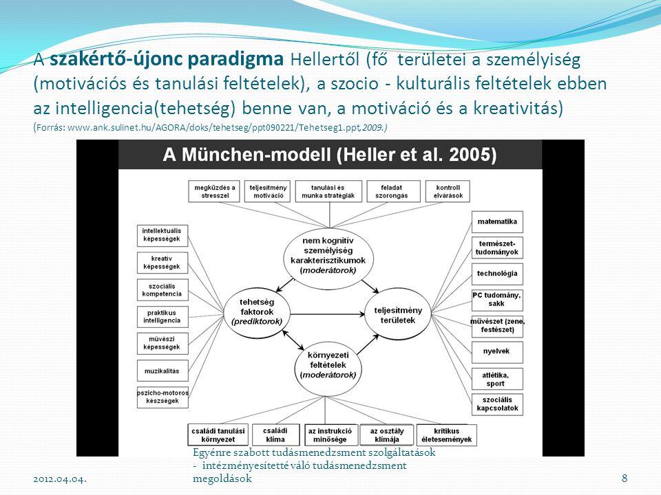 A szakértő-újonc paradigma Hellertől (fő területei a személyiség (motivációs és tanulási feltételek), a szocio - kulturális feltételek ebben az intelligencia(tehetség) benne van, a motiváció és a kreativitás) (Forrás: www.ank.sulinet.hu/AGORA/doks/tehetseg/ppt090221/Tehetseg1.ppt,2009.)