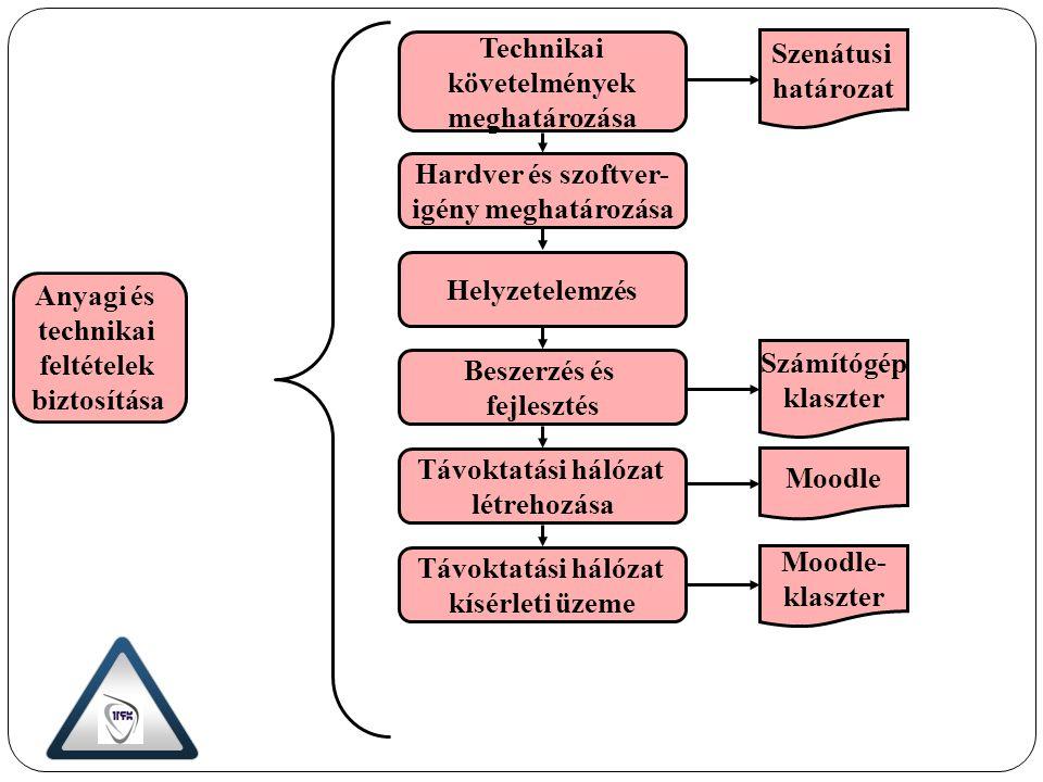 Technikai követelmények meghatározása Szenátusi határozat