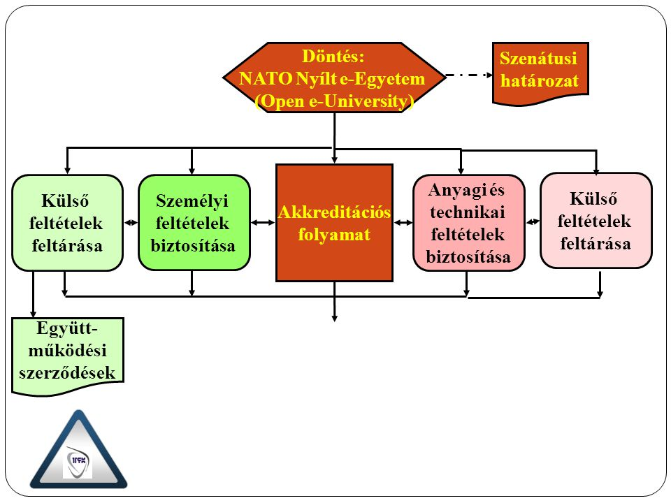 Döntés: NATO Nyílt e-Egyetem (Open e-University) Szenátusi határozat