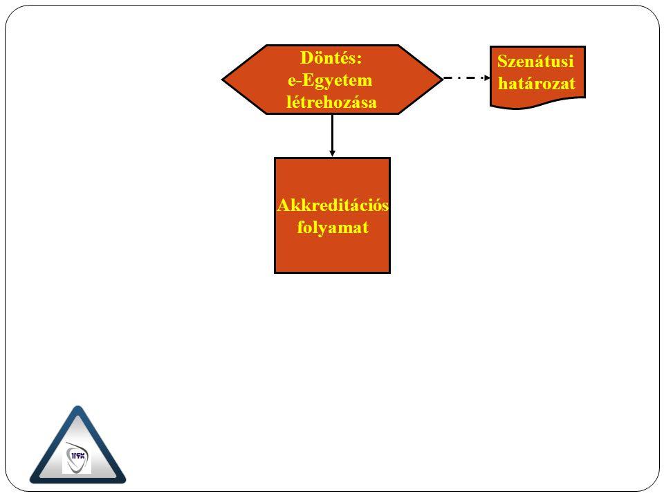 Döntés: e-Egyetem létrehozása Akkreditációs folyamat