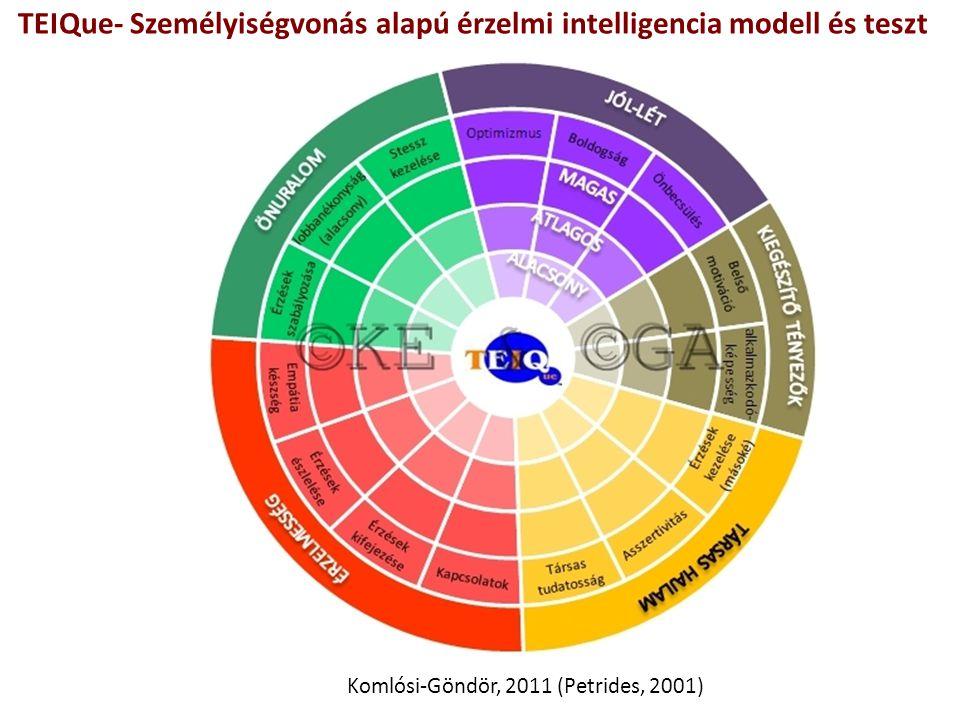 TEIQue- Személyiségvonás alapú érzelmi intelligencia modell és teszt