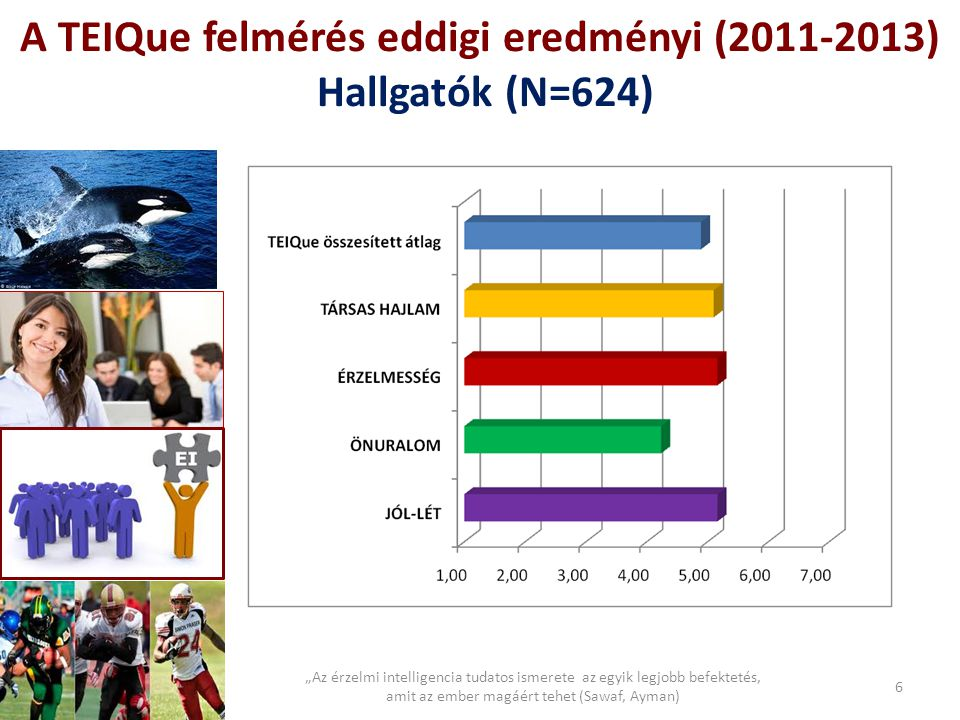 A TEIQue felmérés eddigi eredményi (2011-2013) Hallgatók (N=624)