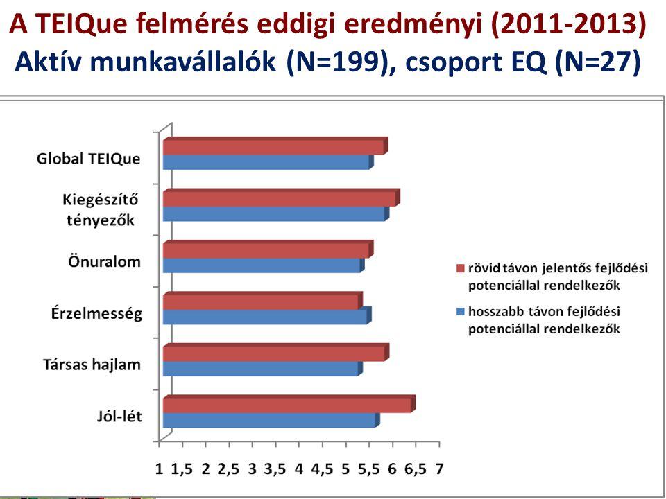 A TEIQue felmérés eddigi eredményi (2011-2013) Aktív munkavállalók (N=199), csoport EQ (N=27)