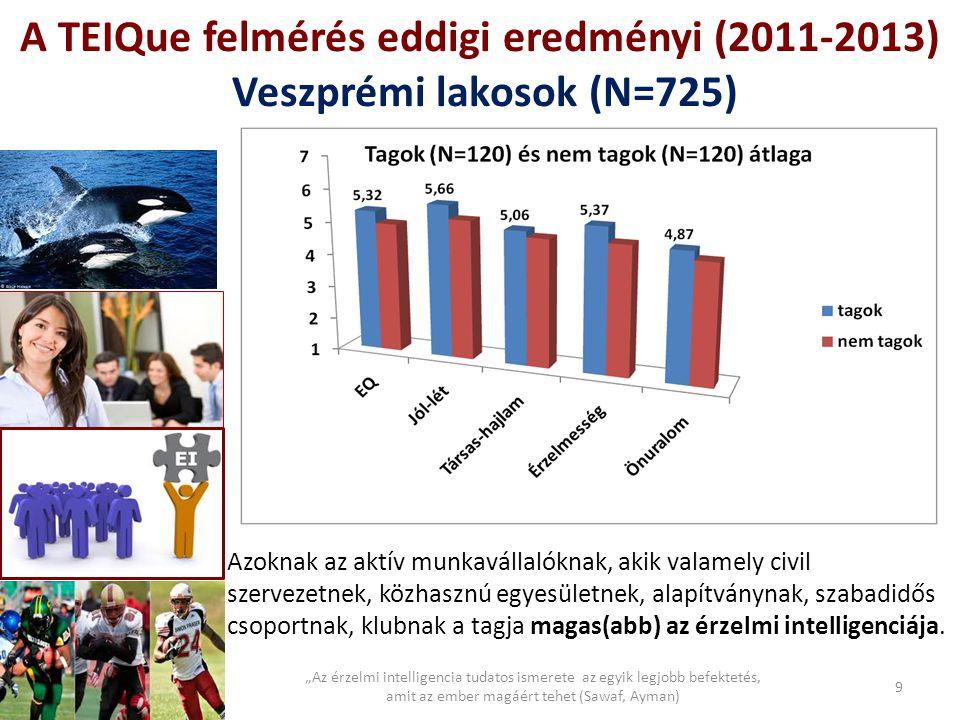 A TEIQue felmérés eddigi eredményi (2011-2013) Veszprémi lakosok (N=725)