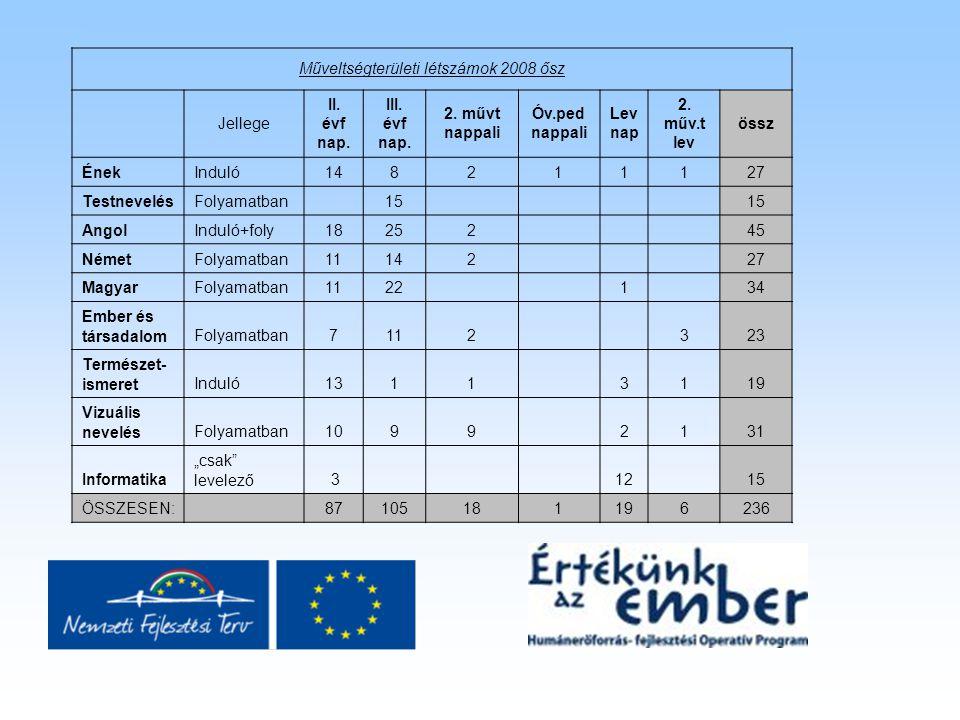 Műveltségterületi létszámok 2008 ősz