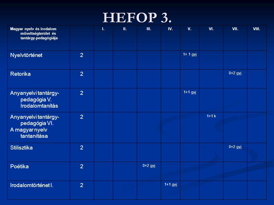 HEFOP 3. Nyelvtörténet 2 Retorika