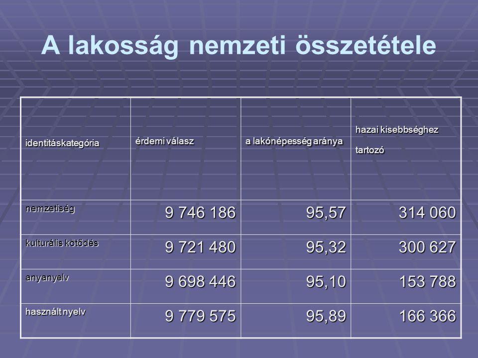 A lakosság nemzeti összetétele