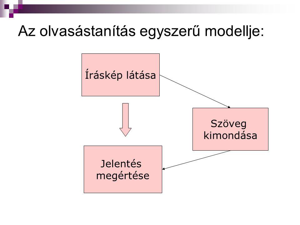 Az olvasástanítás egyszerű modellje: