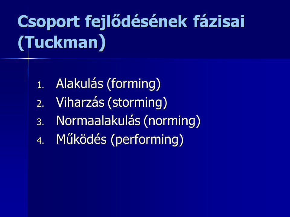 Csoport fejlődésének fázisai (Tuckman)
