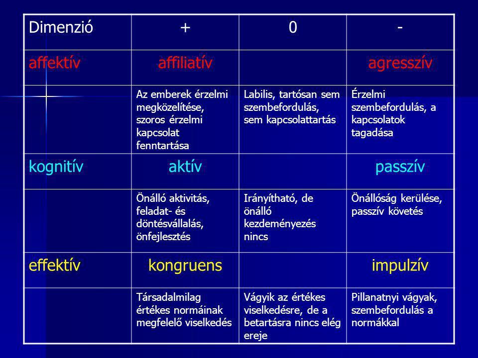 Dimenzió + - affektív affiliatív agresszív kognitív aktív passzív