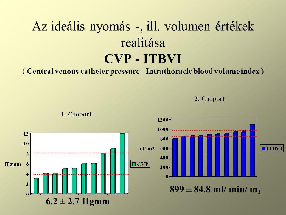 Az ideális nyomás -, ill. volumen értékek realitása CVP - ITBVI ( Central venous catheter pressure - Intrathoracic blood volume index )