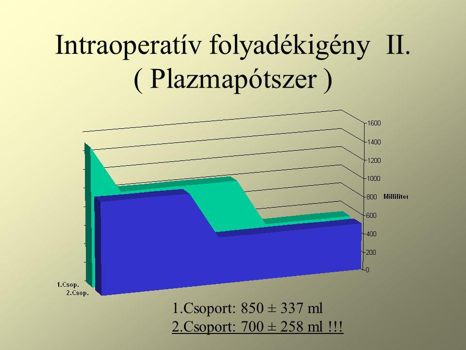 Intraoperatív folyadékigény II. ( Plazmapótszer )