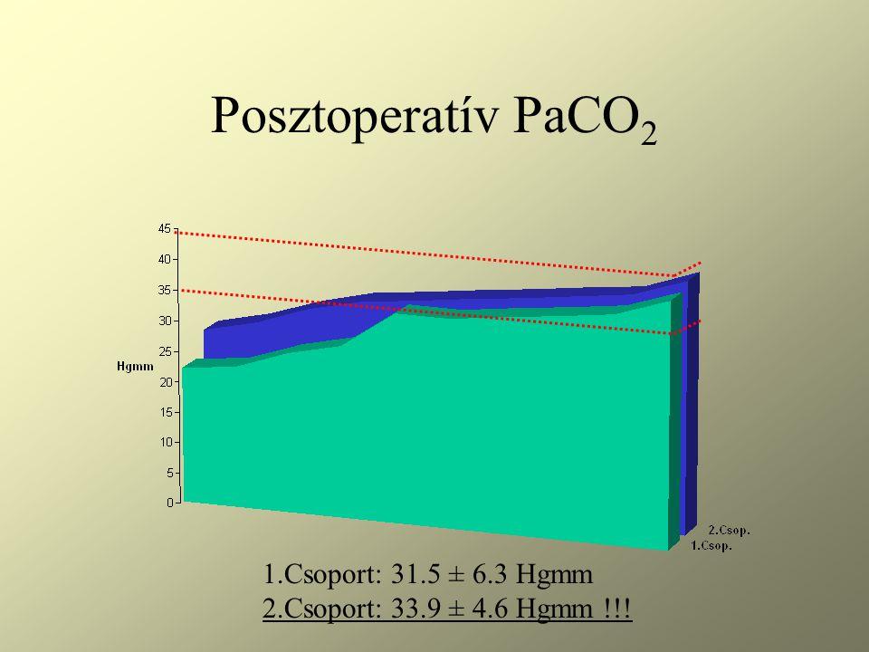 Posztoperatív PaCO2 1.Csoport: 31.5 ± 6.3 Hgmm