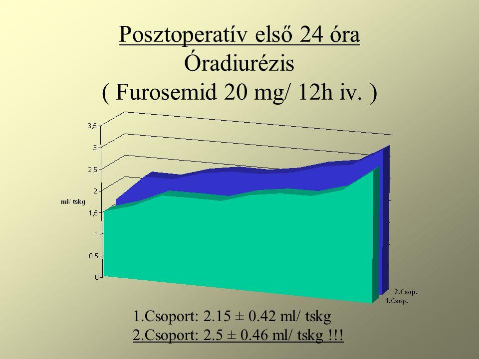 Posztoperatív első 24 óra Óradiurézis ( Furosemid 20 mg/ 12h iv. )