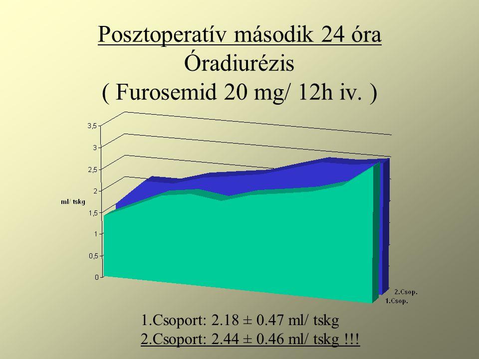 Posztoperatív második 24 óra Óradiurézis ( Furosemid 20 mg/ 12h iv. )