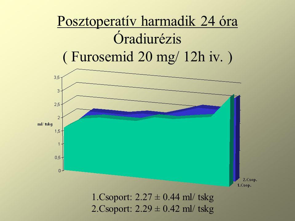Posztoperatív harmadik 24 óra Óradiurézis ( Furosemid 20 mg/ 12h iv. )