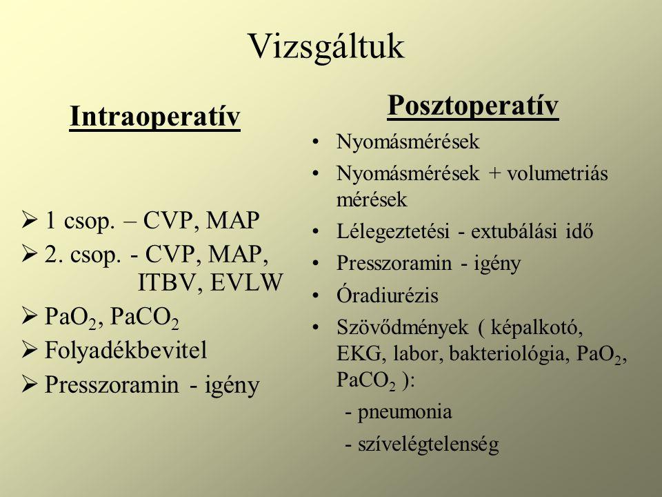Vizsgáltuk Posztoperatív Intraoperatív 1 csop. – CVP, MAP