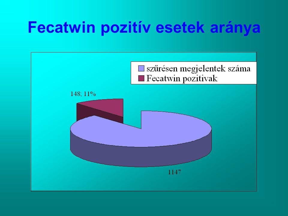 Fecatwin pozitív esetek aránya