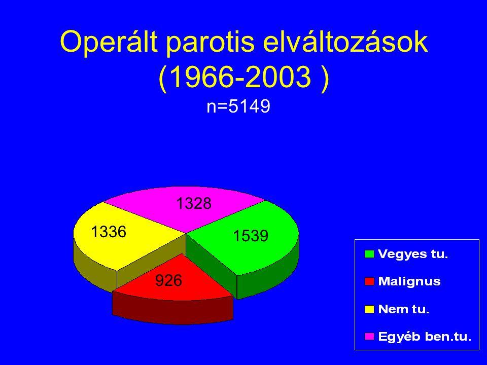 Operált parotis elváltozások (1966-2003 ) n=5149