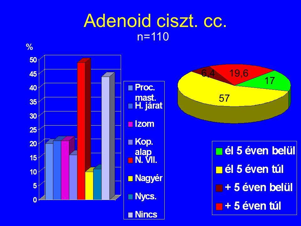 Adenoid ciszt. cc. n=110 % 6,4 19,6 17 57