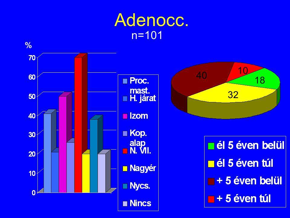 Adenocc. n=101 % 10 40 18 32
