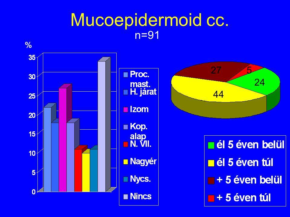 Mucoepidermoid cc. n=91 % 27 5 24 44