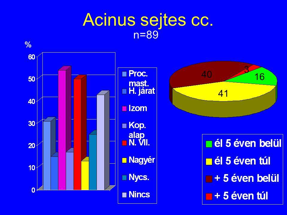 Acinus sejtes cc. n=89 % 3 40 16 41