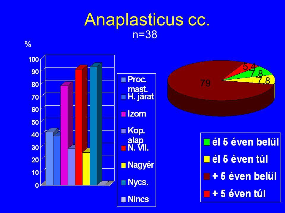 Anaplasticus cc. n=38 % 5,4 7,8 7,8 79