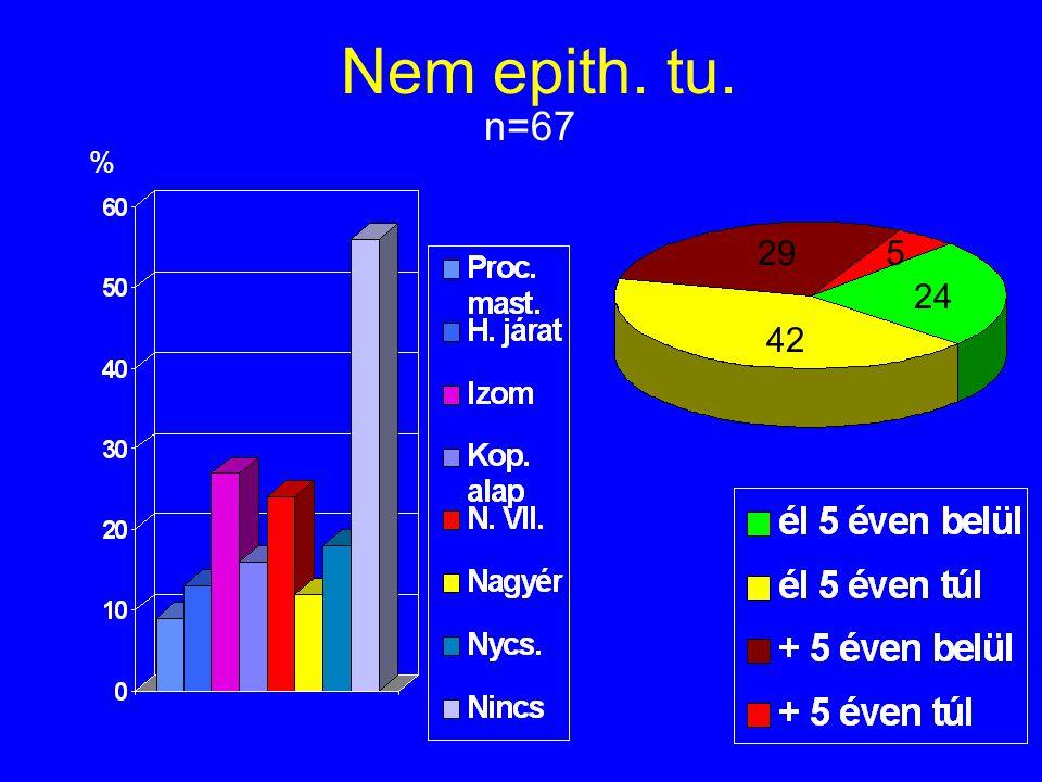 Nem epith. tu. n=67 % 29 5 24 42