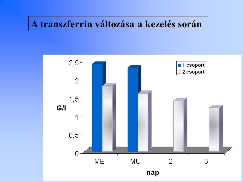 A transzferrin változása a kezelés során