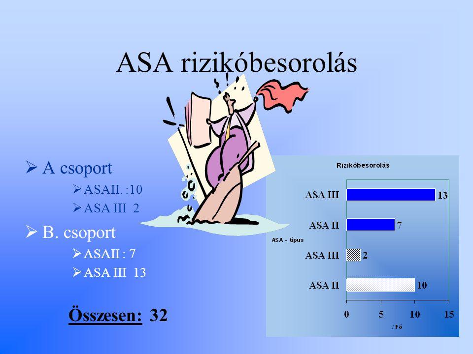 ASA rizikóbesorolás A csoport B. csoport Összesen: 32 ASAII. :10