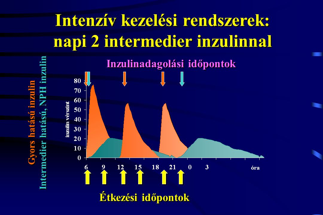 Intenzív kezelési rendszerek: napi 2 intermedier inzulinnal