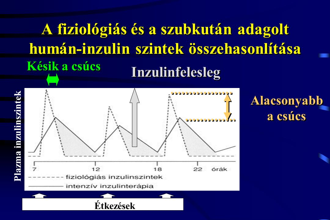 Plazma inzulinszintek