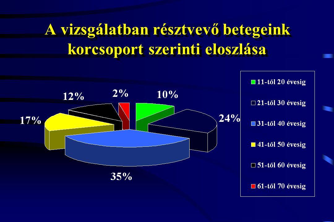 A vizsgálatban résztvevő betegeink korcsoport szerinti eloszlása