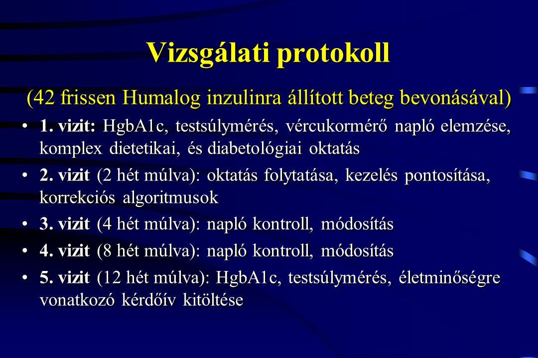 (42 frissen Humalog inzulinra állított beteg bevonásával)
