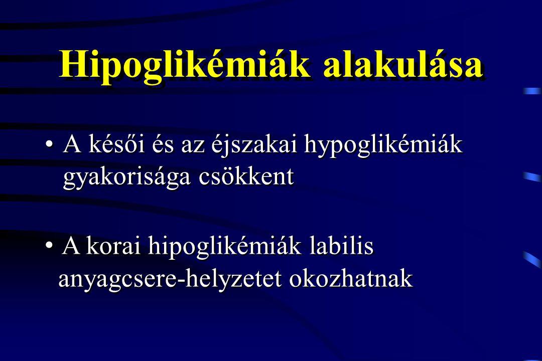 Hipoglikémiák alakulása