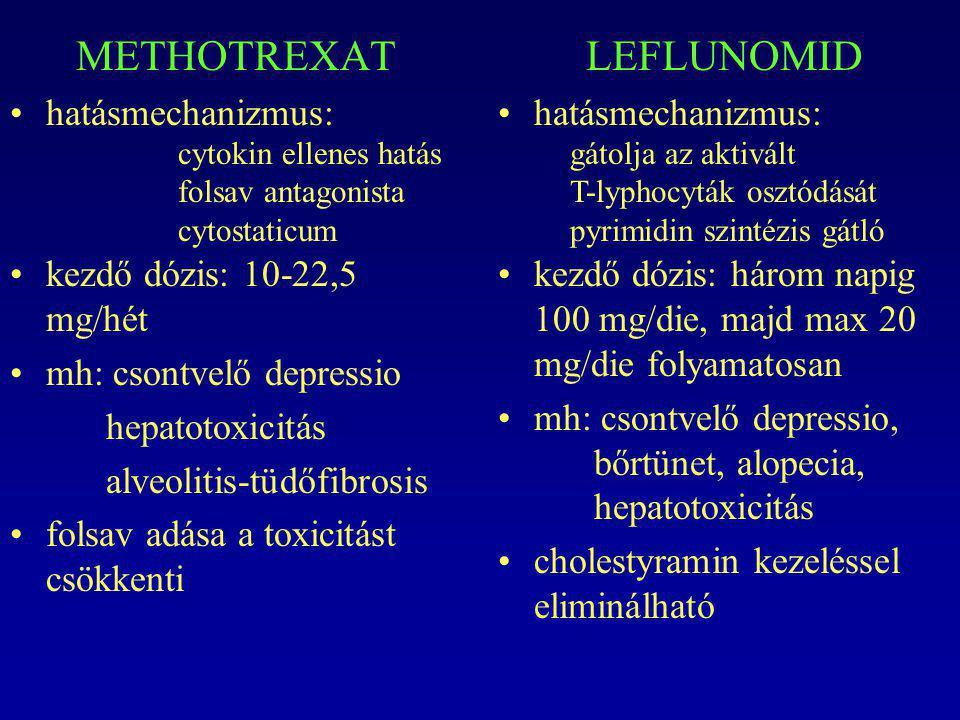 METHOTREXAT LEFLUNOMID hatásmechanizmus: kezdő dózis: 10-22,5 mg/hét