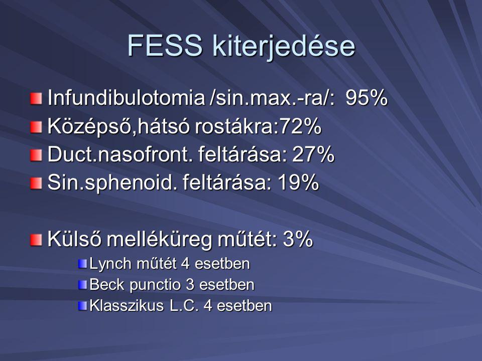 FESS kiterjedése Infundibulotomia /sin.max.-ra/: 95%